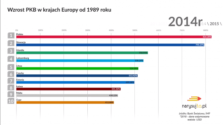 Polska – Europejski lider rozwoju gospodarczego